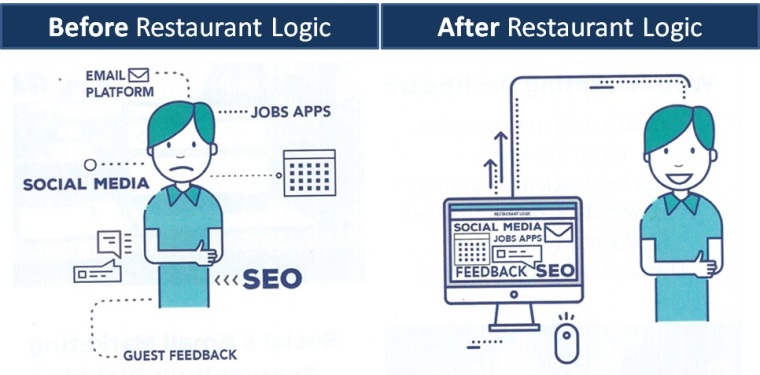 restaurant-logic-before-and-after
